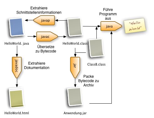 JDK Tools ohne Namen