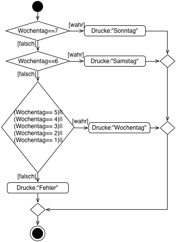 Switch Anweisung in UML